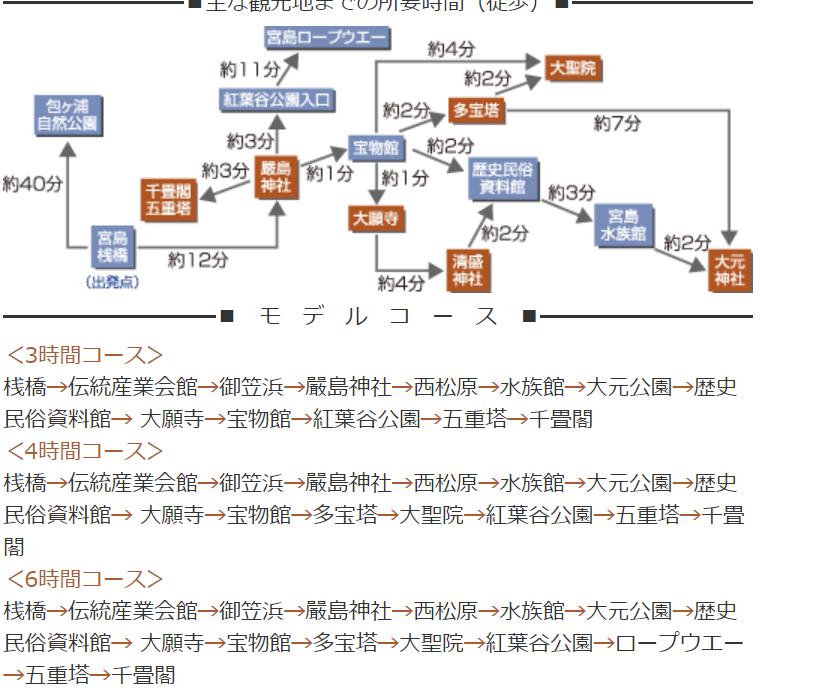 宮島モデルルート
